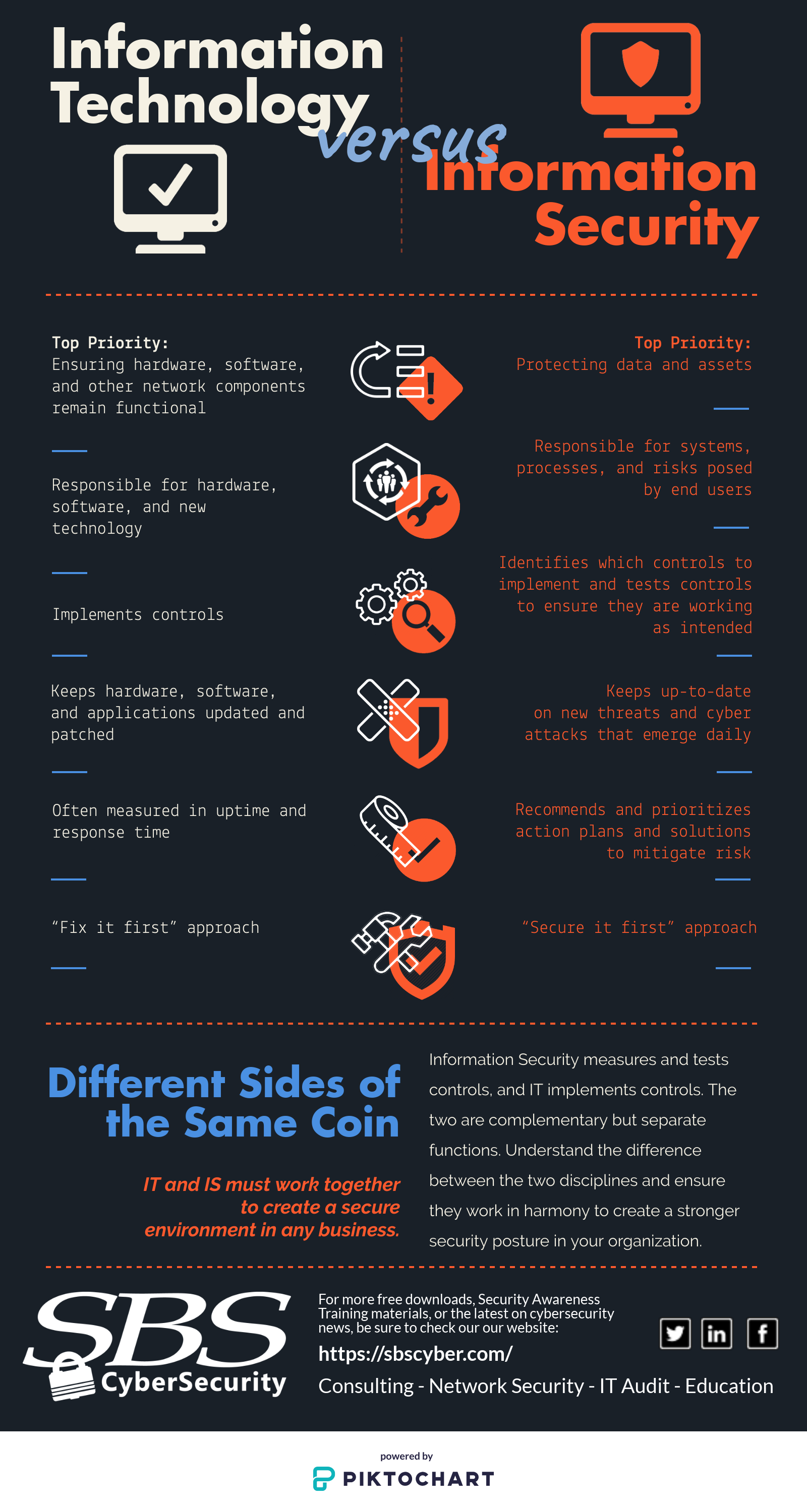 Free Posters and Infographic Downloads   SBS CyberSecurity