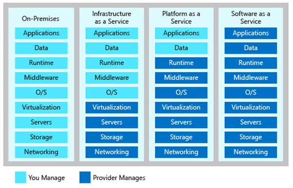 Differences Between Cloud Models