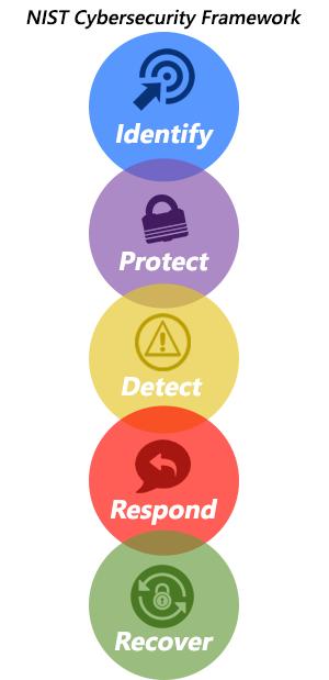Nist Cybersecurity Framework Spreadsheet