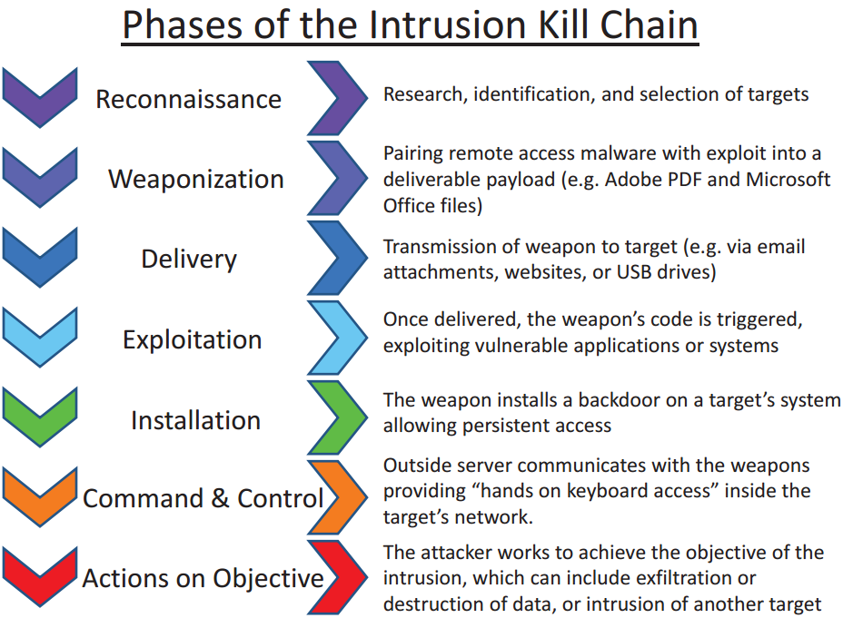 Phases of the Intrusion Kill Chain