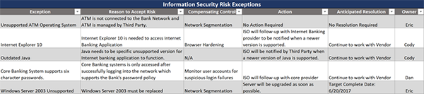 Information Security Risk Exceptions