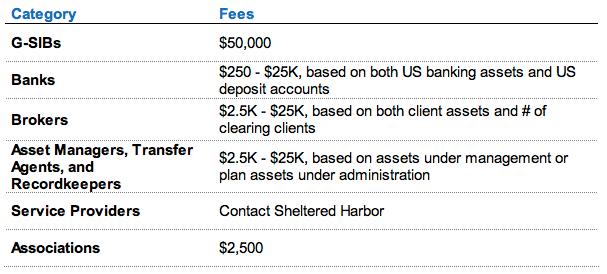 Sheltered Harbor Pricing