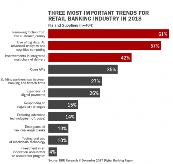 Three Most Important Trends for Retail Banking