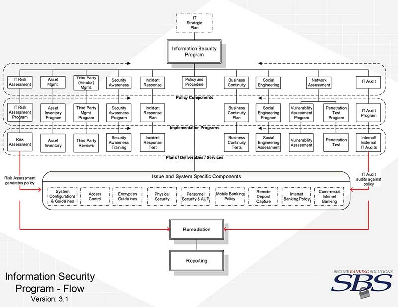 Information Security Program Blueprint
