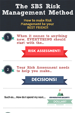 The SBS Risk Management Method